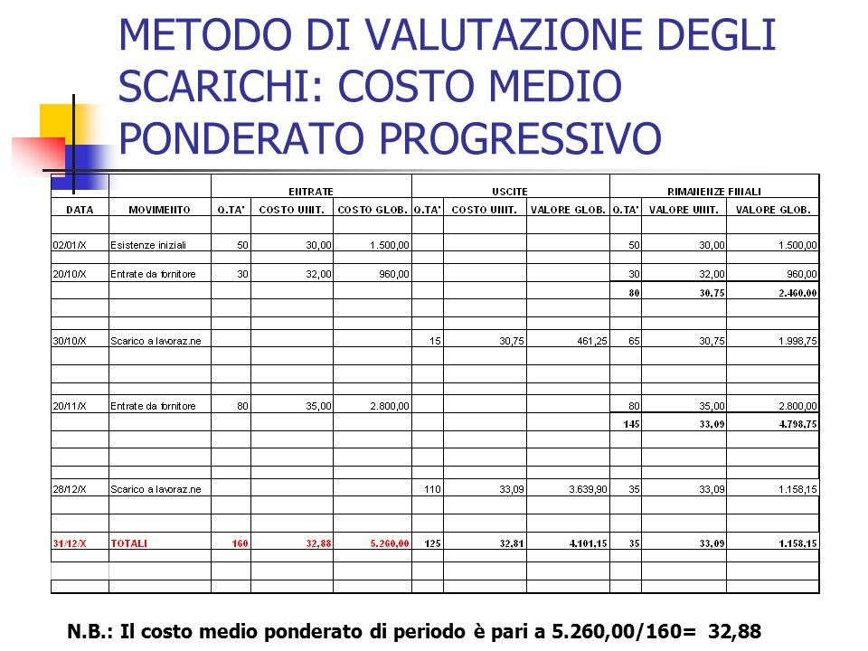 METODO DI VALUTAZIONE DEGLI SCARICHI: COSTO MEDIO PONDERATO PROGRESSIVO