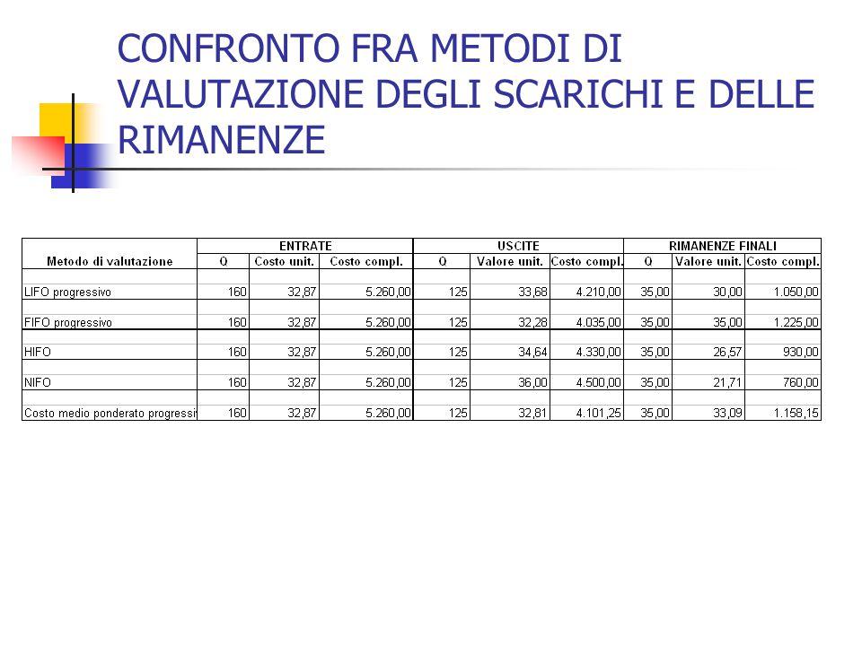 CONFRONTO FRA METODI DI VALUTAZIONE DEGLI SCARICHI E DELLE RIMANENZE