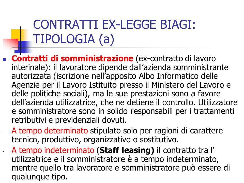 CONTRATTI EX-LEGGE BIAGI: TIPOLOGIA (a)