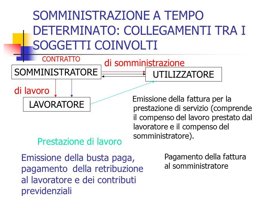SOMMINISTRAZIONE A TEMPO DETERMINATO: COLLEGAMENTI TRA I SOGGETTI COINVOLTI