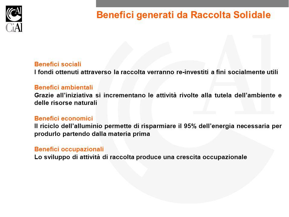 Benefici generati da Raccolta Solidale