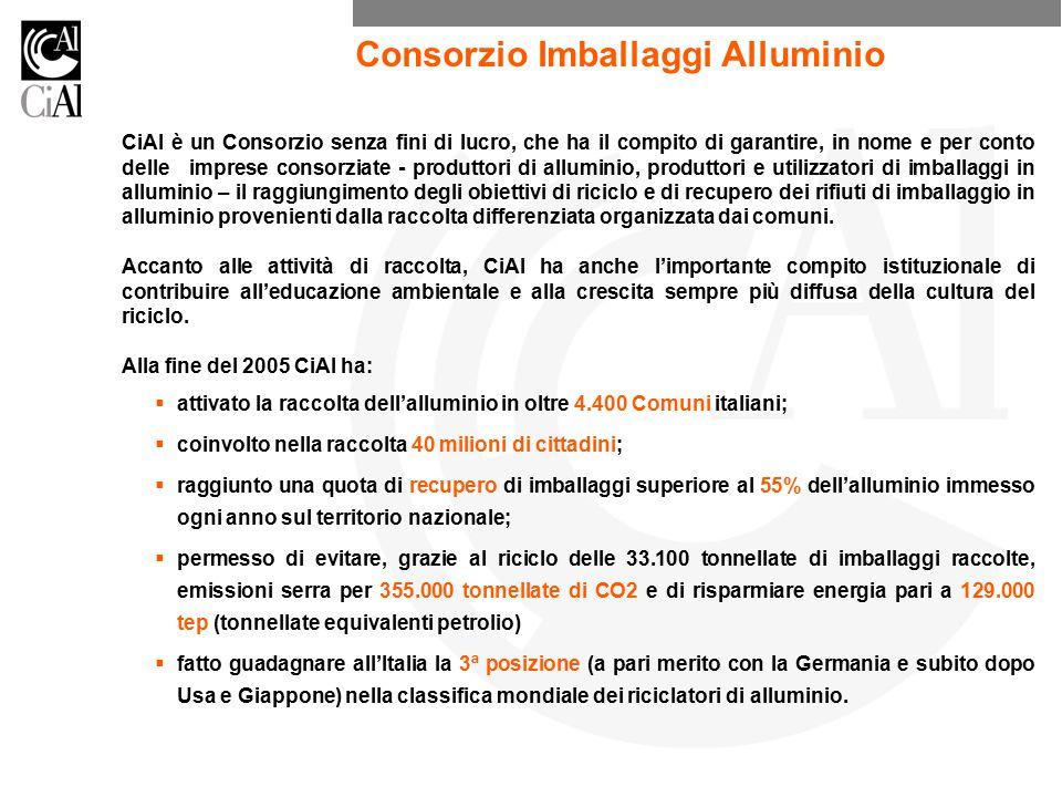 Consorzio Imballaggi Alluminio
