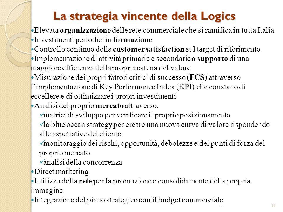 La strategia vincente della Logics