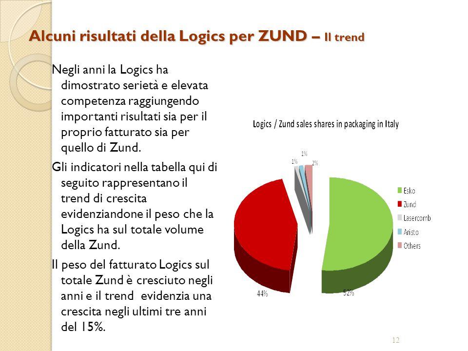 Alcuni risultati della Logics per ZUND – Il trend