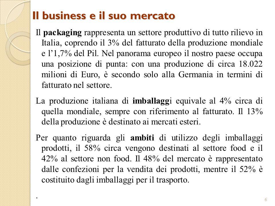 Il business e il suo mercato