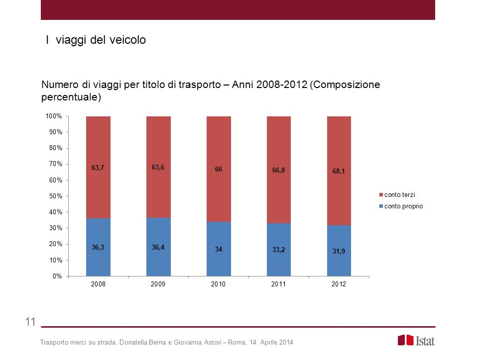 I viaggi del veicolo Numero di viaggi per titolo di trasporto – Anni 2008-2012 (Composizione percentuale)