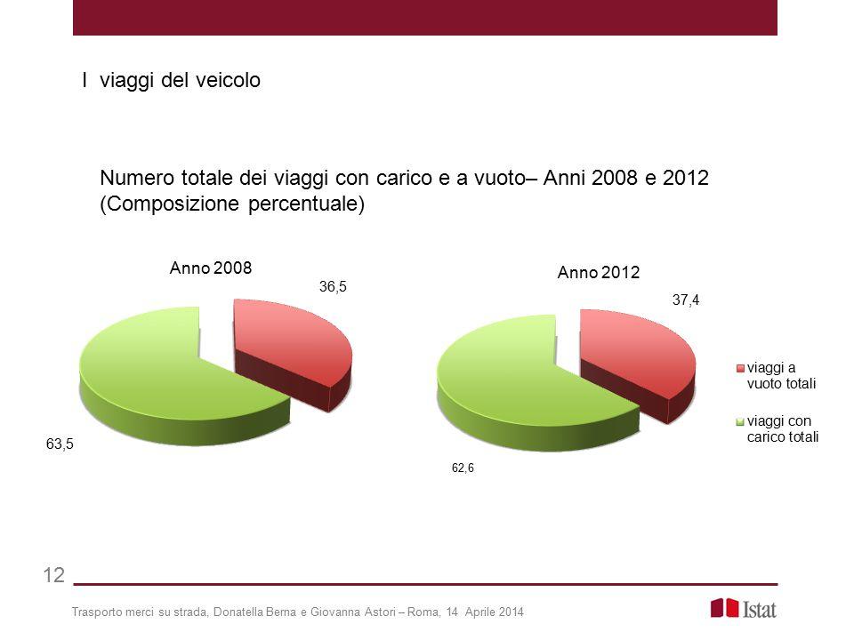 I viaggi del veicolo Numero totale dei viaggi con carico e a vuoto– Anni 2008 e 2012 (Composizione percentuale)