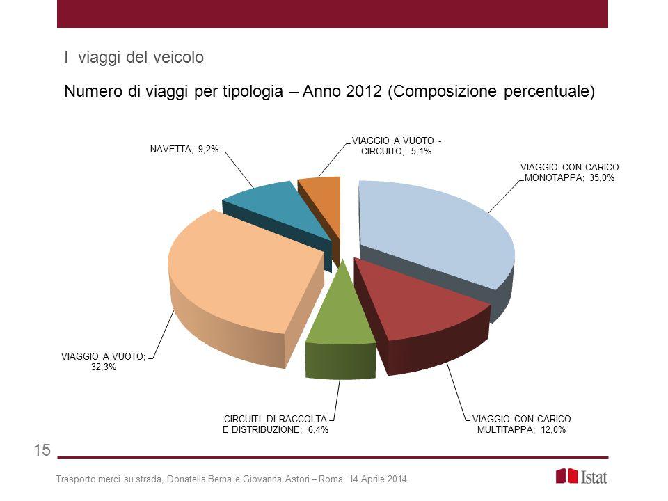 Numero di viaggi per tipologia – Anno 2012 (Composizione percentuale)