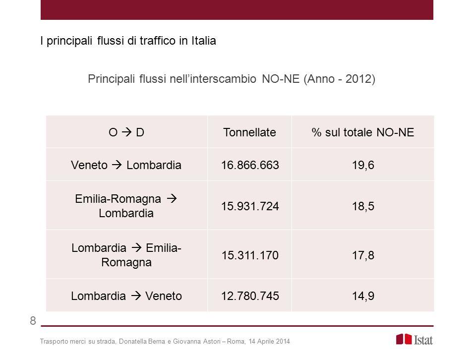 I principali flussi di traffico in Italia