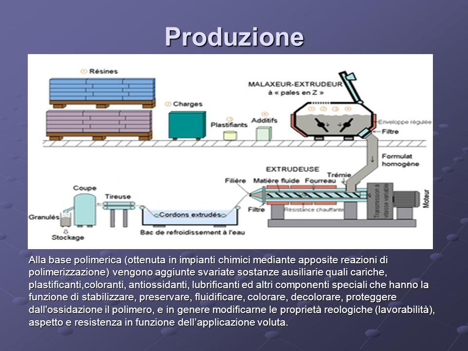 Produzione Alla base polimerica (ottenuta in impianti chimici mediante apposite reazioni di.