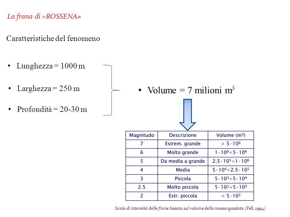 Volume = 7 milioni m3 Caratteristiche del fenomeno Lunghezza = 1000 m