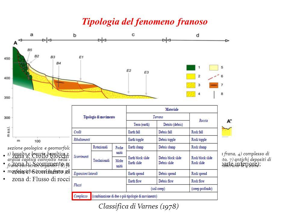Tipologia del fenomeno franoso