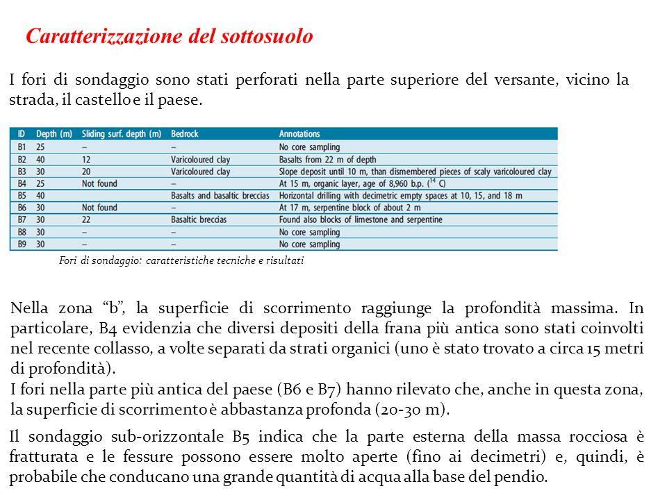 Caratterizzazione del sottosuolo
