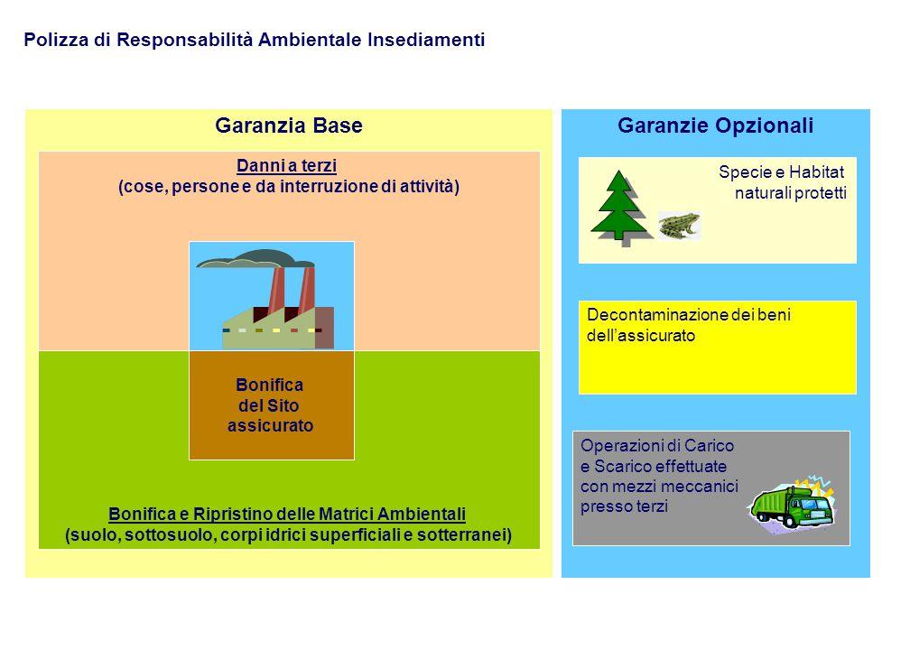 Garanzia Base Garanzie Opzionali