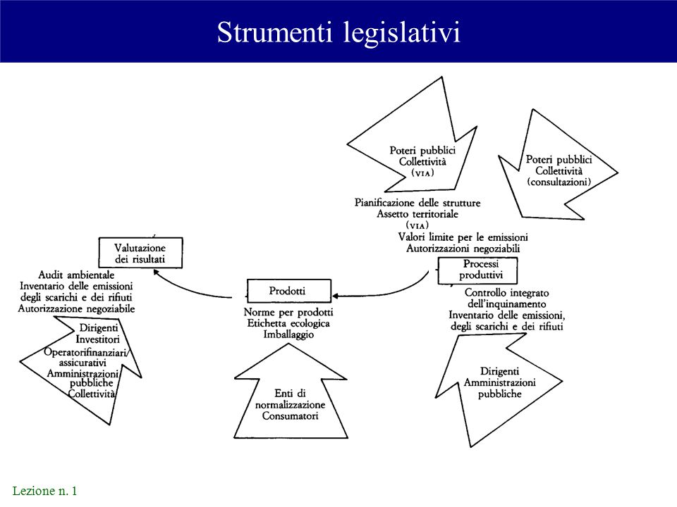 Strumenti legislativi