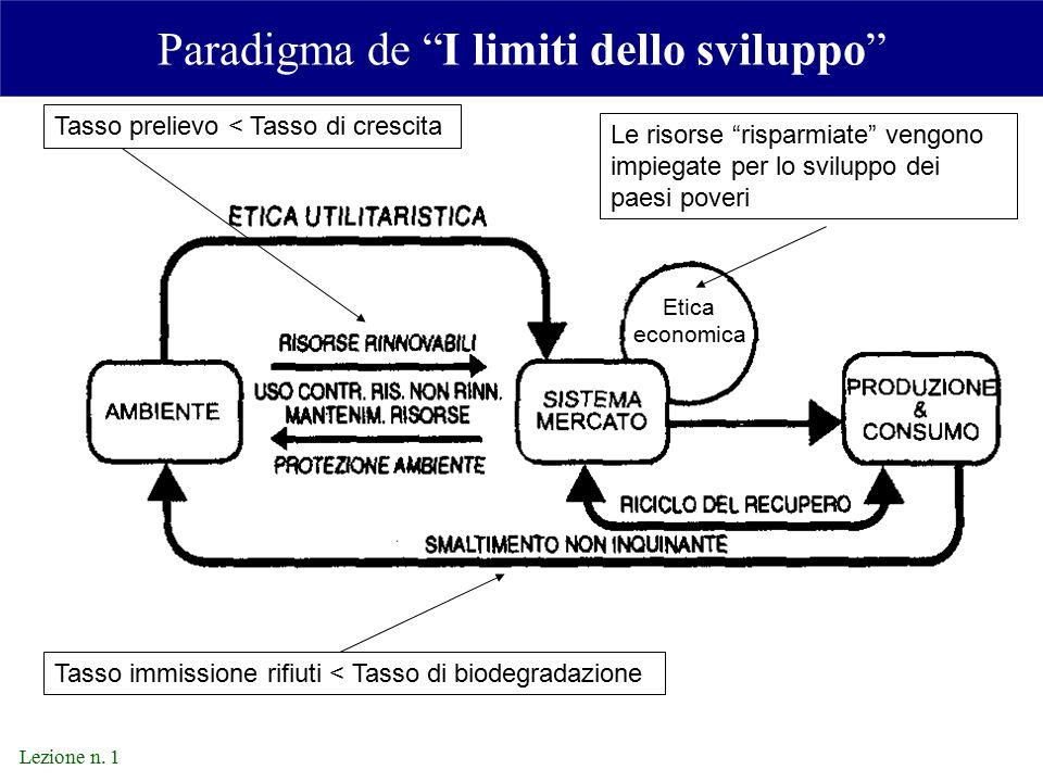 Paradigma de I limiti dello sviluppo