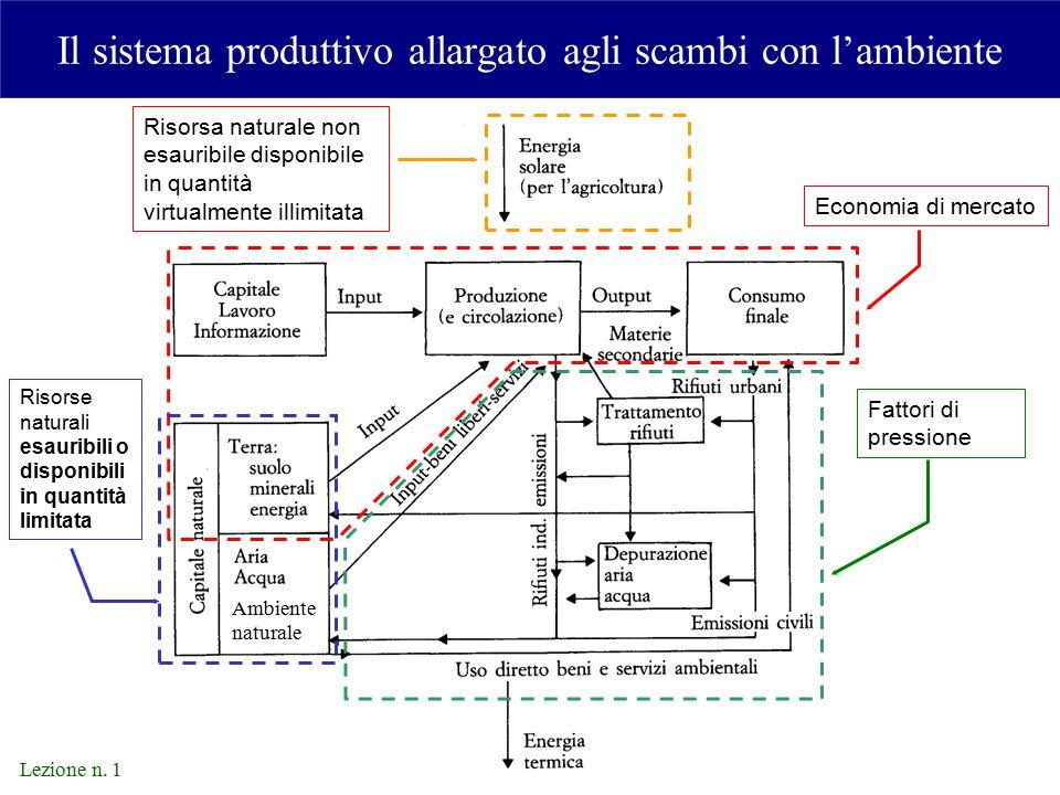 Il sistema produttivo allargato agli scambi con l'ambiente