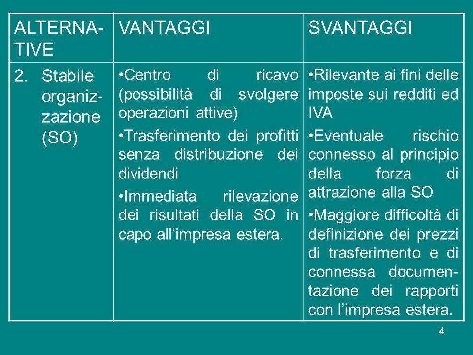 ALTERNA-TIVE VANTAGGI SVANTAGGI Stabile organiz-zazione (SO)