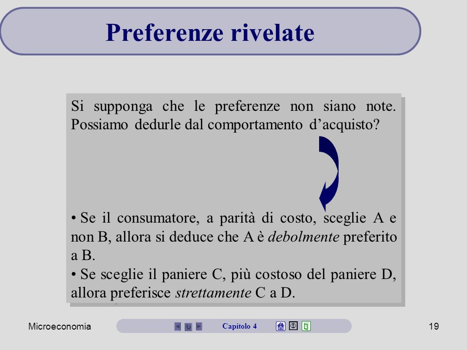 Preferenze rivelate Si supponga che le preferenze non siano note. Possiamo dedurle dal comportamento d'acquisto