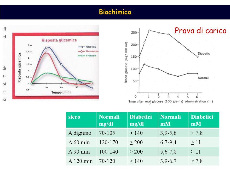Prova di carico siero Normali mg/dl Diabetici mg/dl Normali mM mM