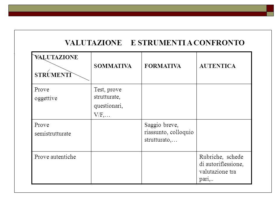 VALUTAZIONE E STRUMENTI A CONFRONTO