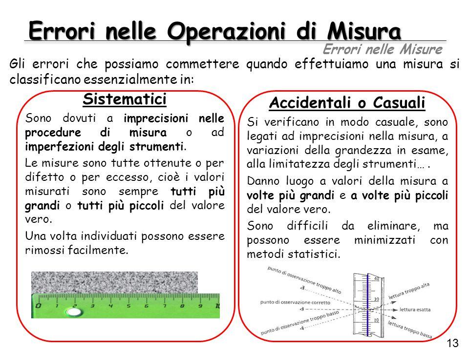 Errori nelle Operazioni di Misura