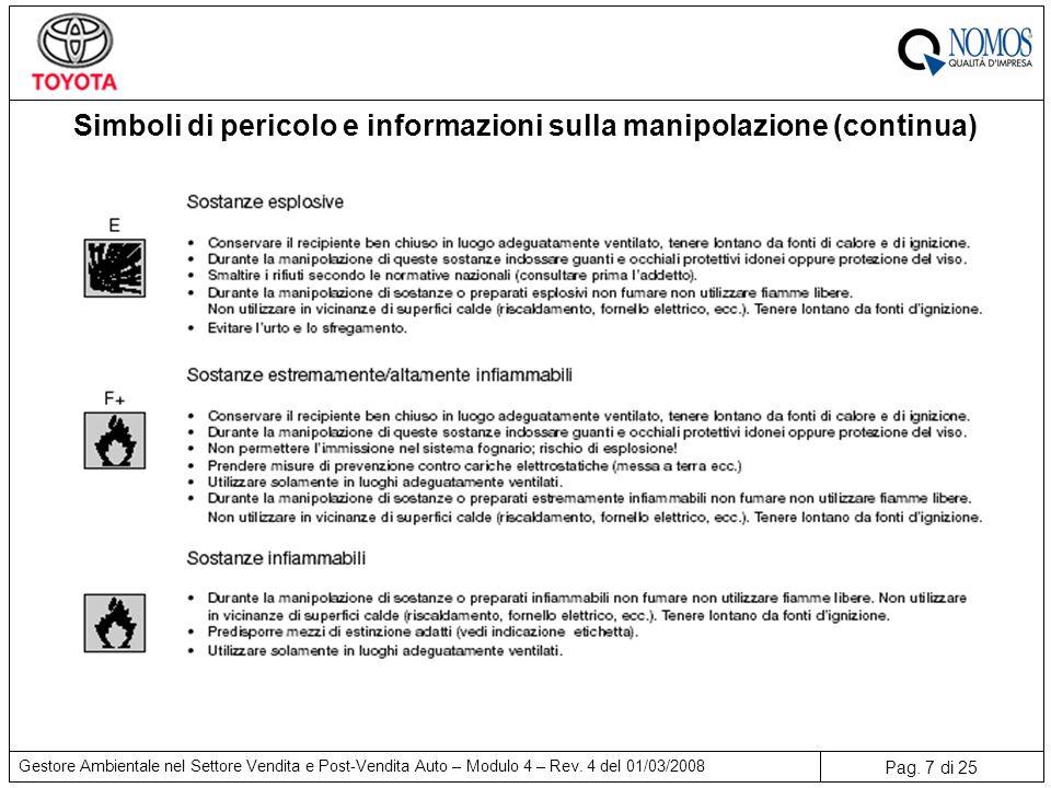 Simboli di pericolo e informazioni sulla manipolazione (continua)