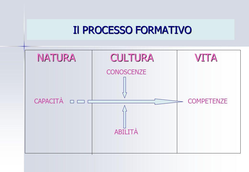 Il PROCESSO FORMATIVO NATURA CULTURA VITA CONOSCENZE CAPACITÀ