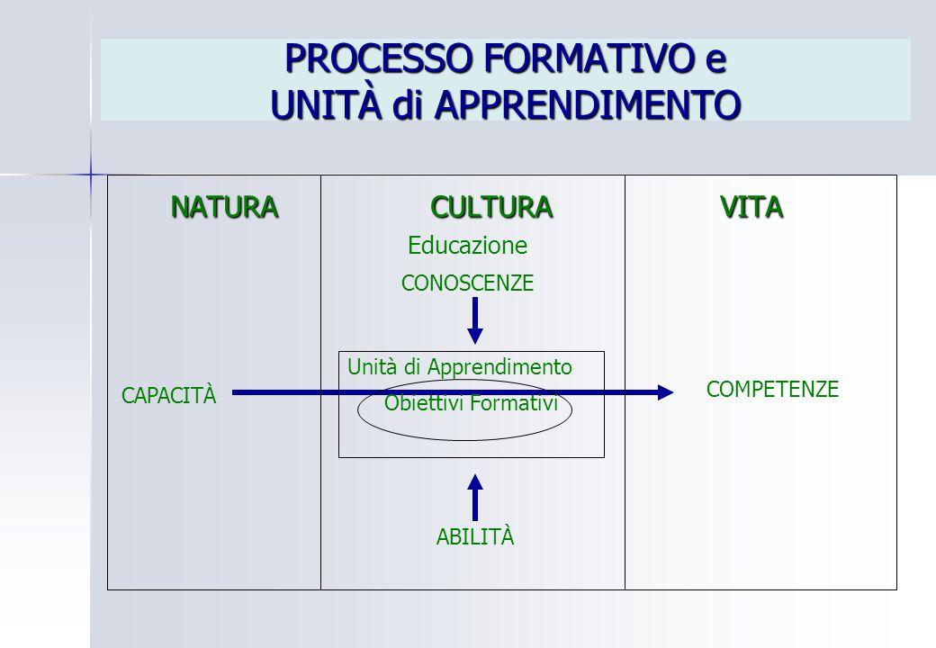 PROCESSO FORMATIVO e UNITÀ di APPRENDIMENTO