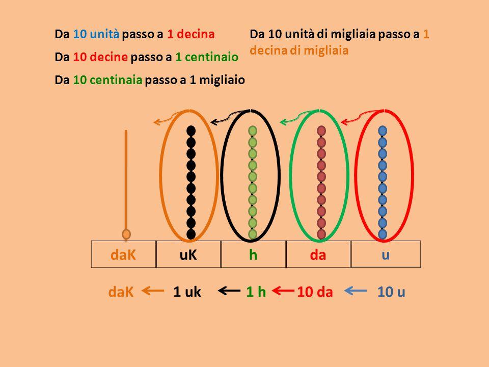 daK uK h da u daK 1 uk 1 h 10 da 10 u Da 10 unità passo a 1 decina
