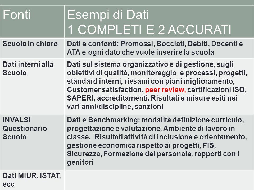 Fonti Esempi di Dati 1 COMPLETI E 2 ACCURATI Scuola in chiaro