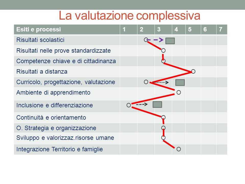 La valutazione complessiva