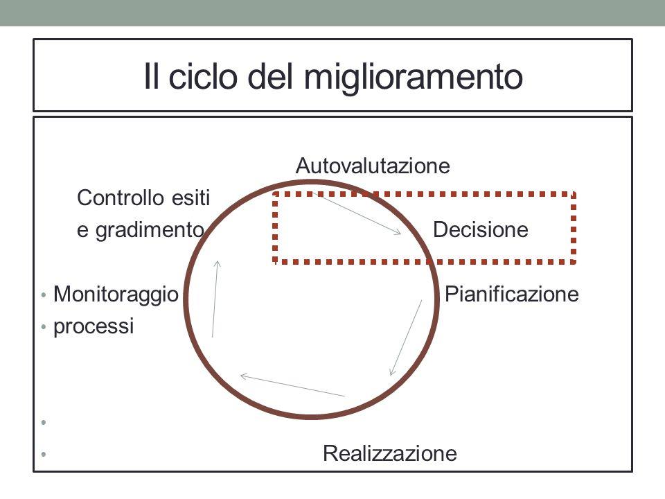 Il ciclo del miglioramento