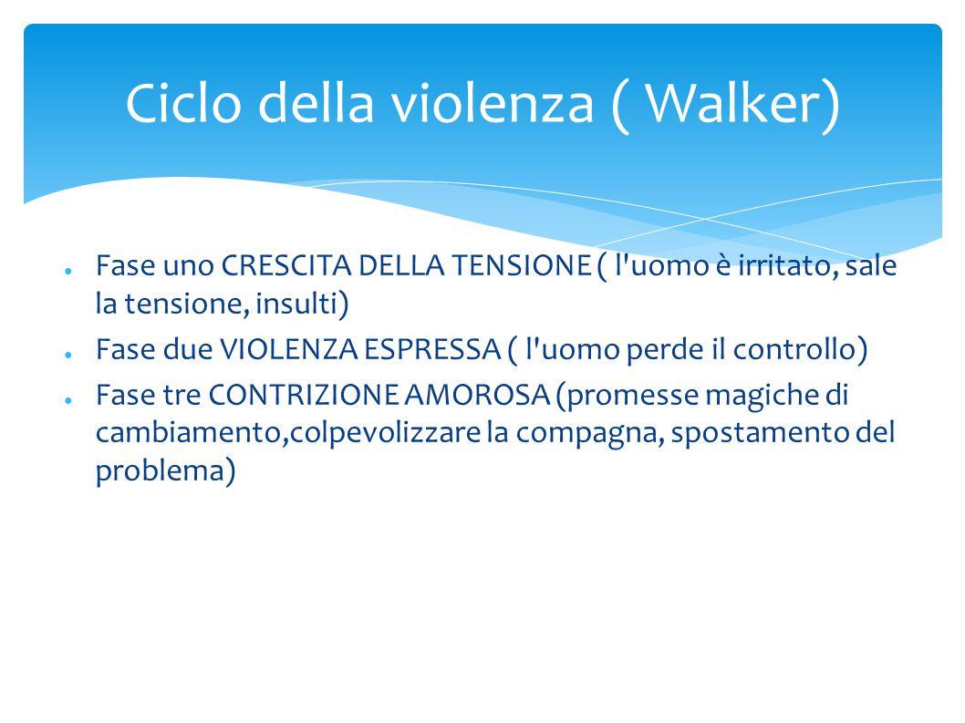 Ciclo della violenza ( Walker)