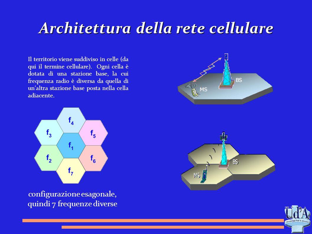 Architettura della rete cellulare