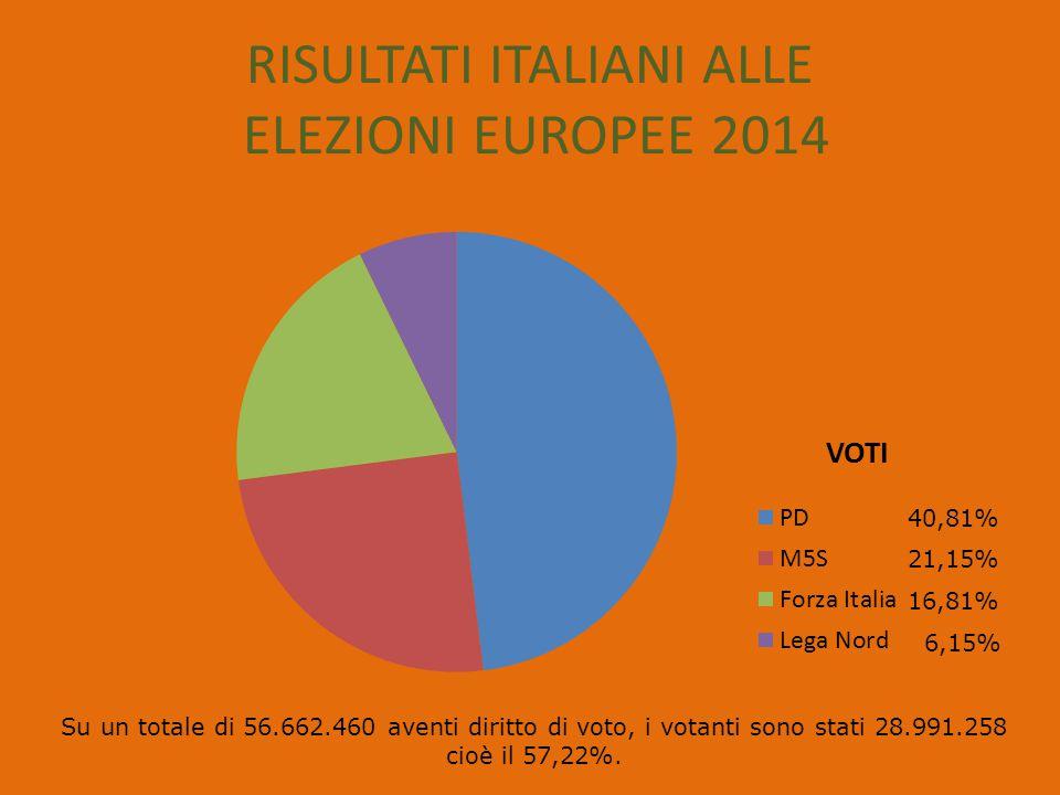 RISULTATI ITALIANI ALLE ELEZIONI EUROPEE 2014