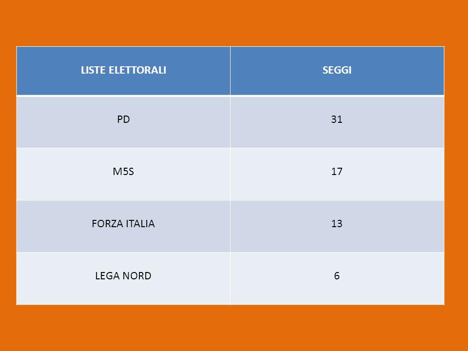 LISTE ELETTORALI SEGGI PD 31 M5S 17 FORZA ITALIA 13 LEGA NORD 6