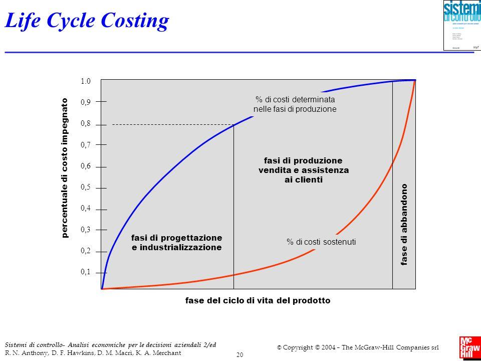 Life Cycle Costing 1.0. 0,9. 0,8. 0,7. 0,6. 0,5. 0,4. 0,3. 0,2. 0,1. percentuale di costo impegnato.