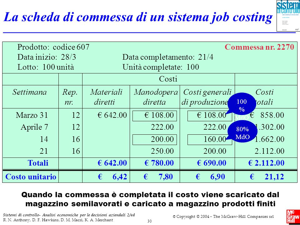La scheda di commessa di un sistema job costing