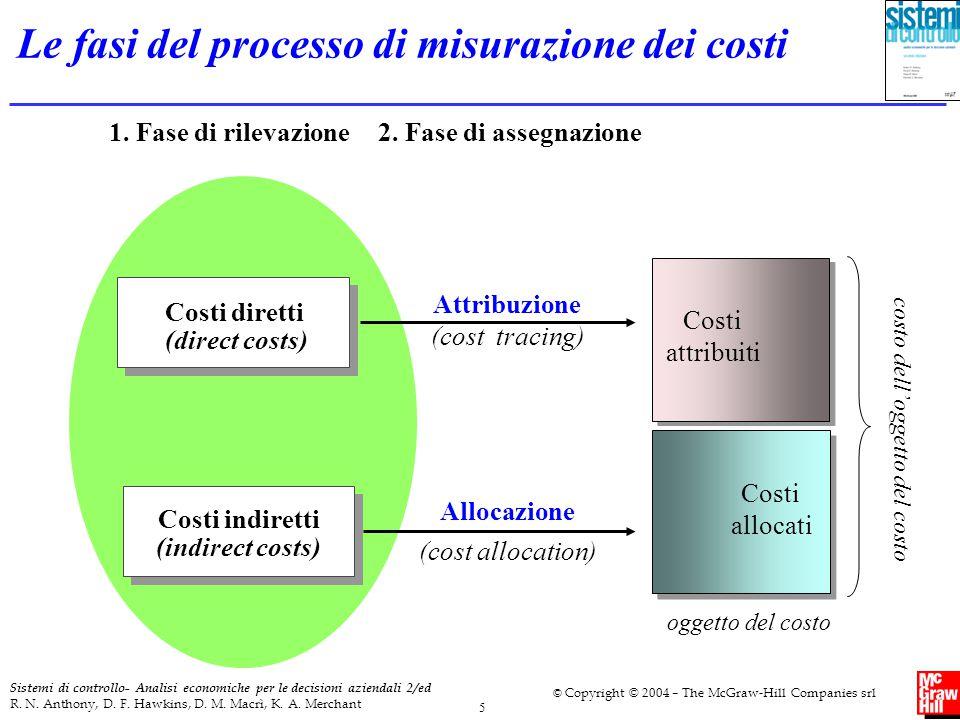Le fasi del processo di misurazione dei costi