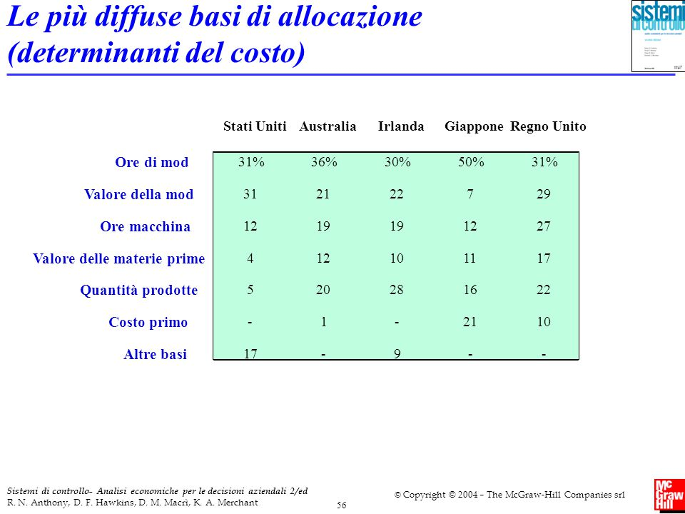 Le più diffuse basi di allocazione (determinanti del costo)