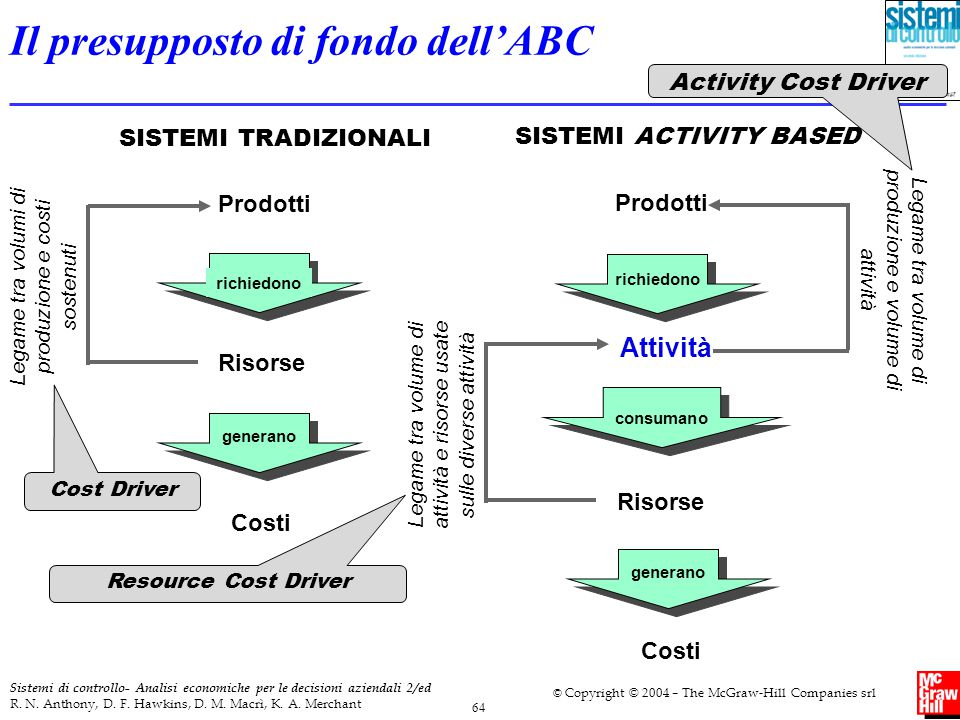 Il presupposto di fondo dell'ABC