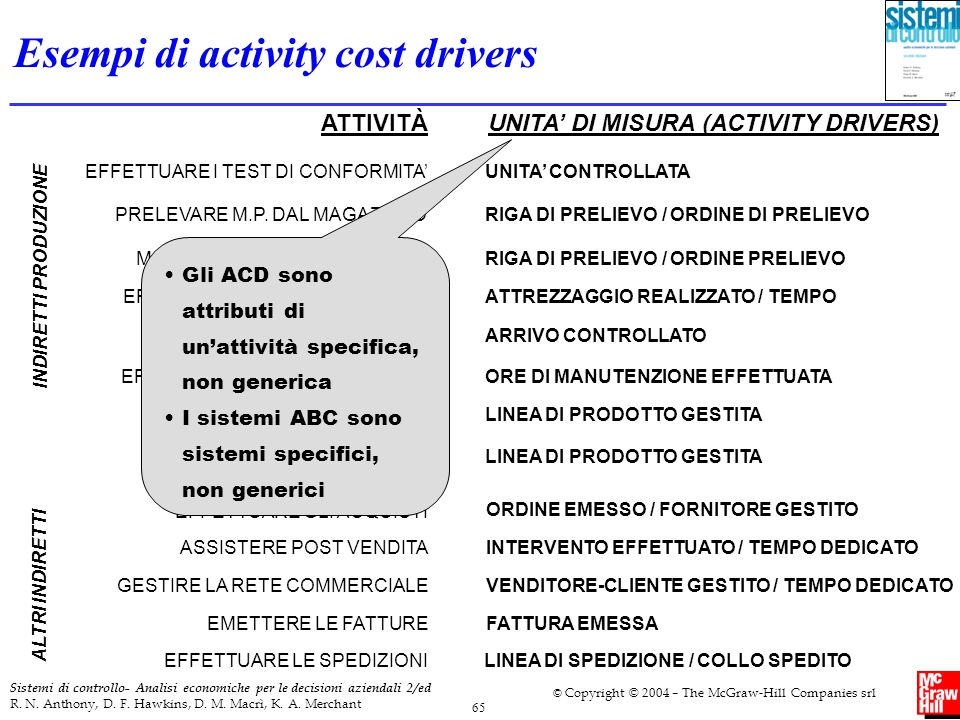 Esempi di activity cost drivers