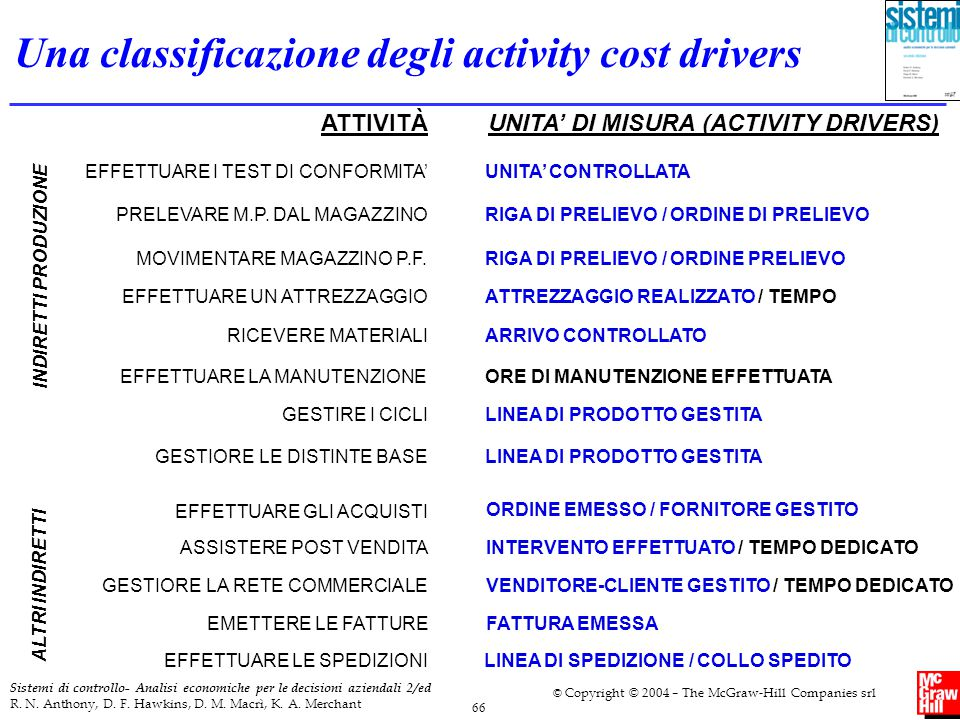 Una classificazione degli activity cost drivers