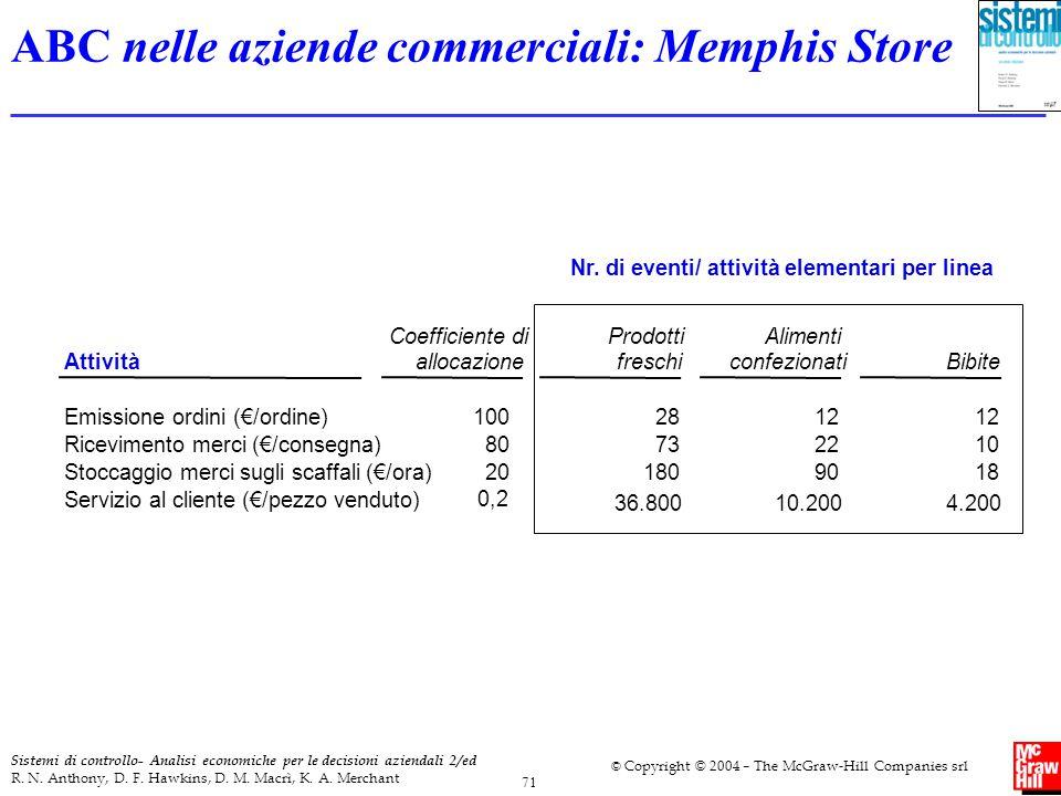 ABC nelle aziende commerciali: Memphis Store
