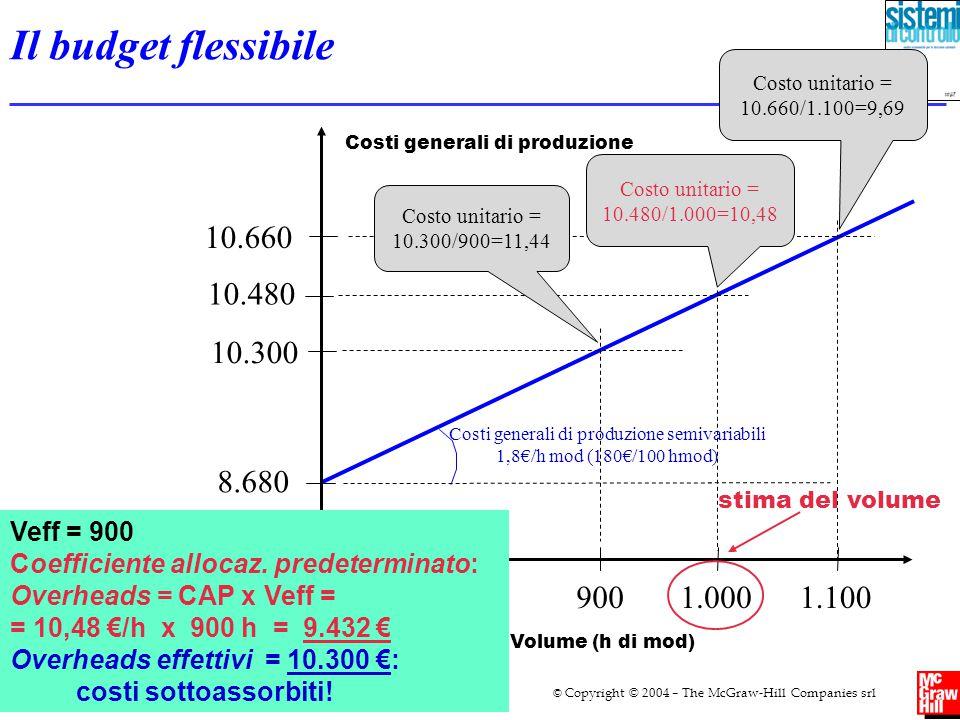 Il budget flessibile Costo unitario = 10.300/900=11,44. Costo unitario = 10.660/1.100=9,69. Costo unitario = 10.480/1.000=10,48.