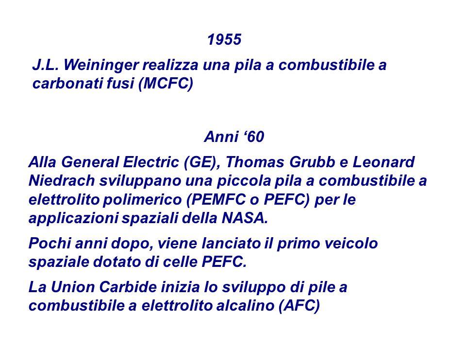 1955 J.L. Weininger realizza una pila a combustibile a carbonati fusi (MCFC) Anni '60.