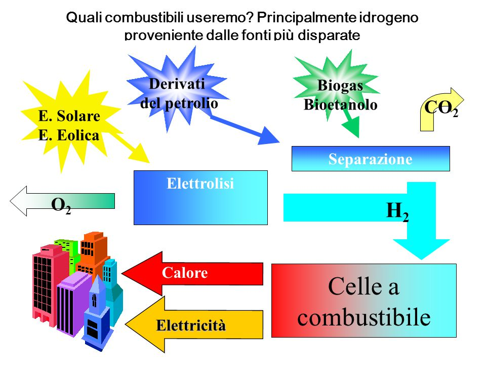 Celle a combustibile H2 CO2 O2