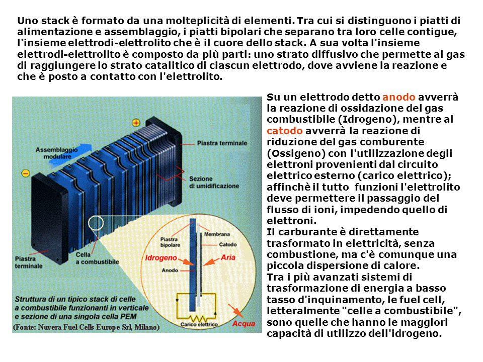 Uno stack è formato da una molteplicità di elementi