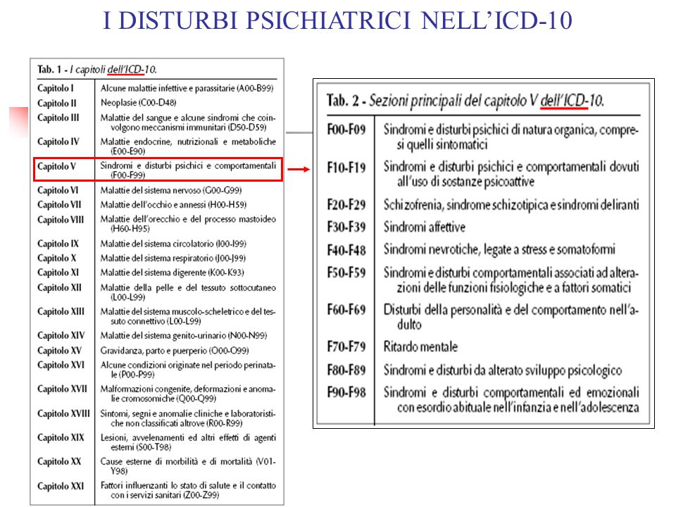 I DISTURBI PSICHIATRICI NELL'ICD-10